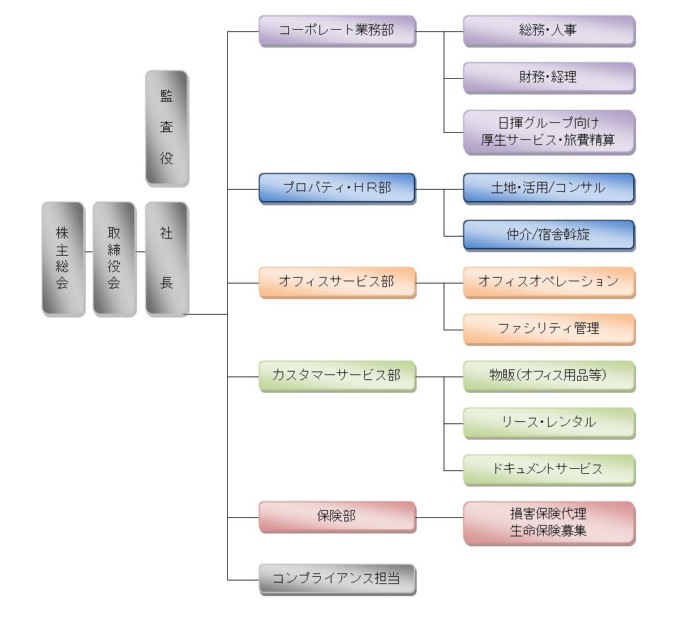組織図(2018年8月1日現在)