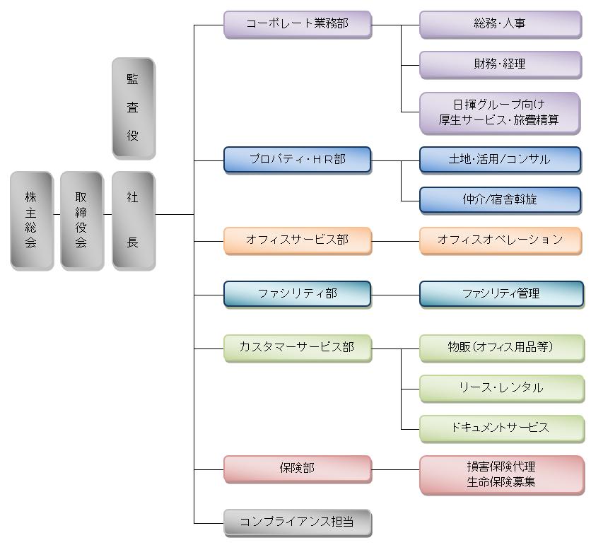組織図(2019年4月1日現在)